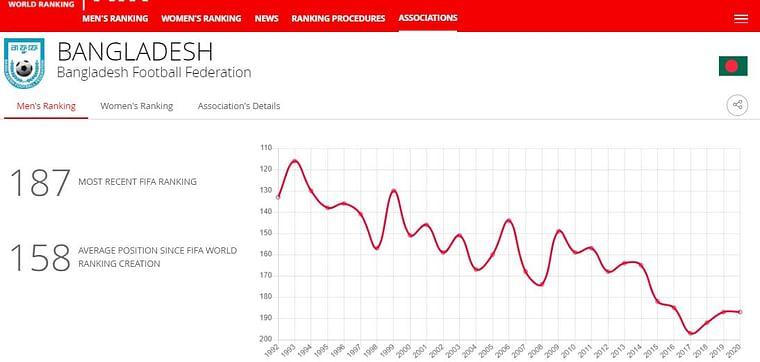 The graph shows gradual fall of Bangladesh in FIFA World Ranking
